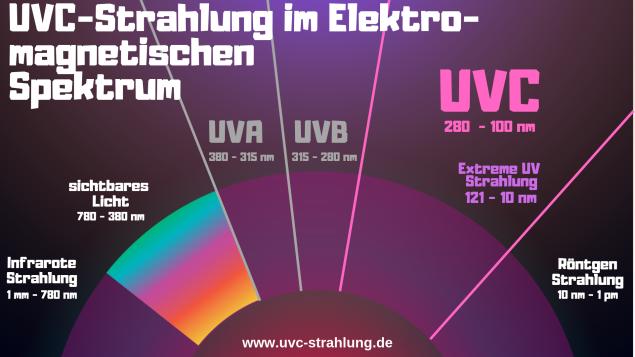 UVC Strahlung im Elektromagnetischem Spektrum